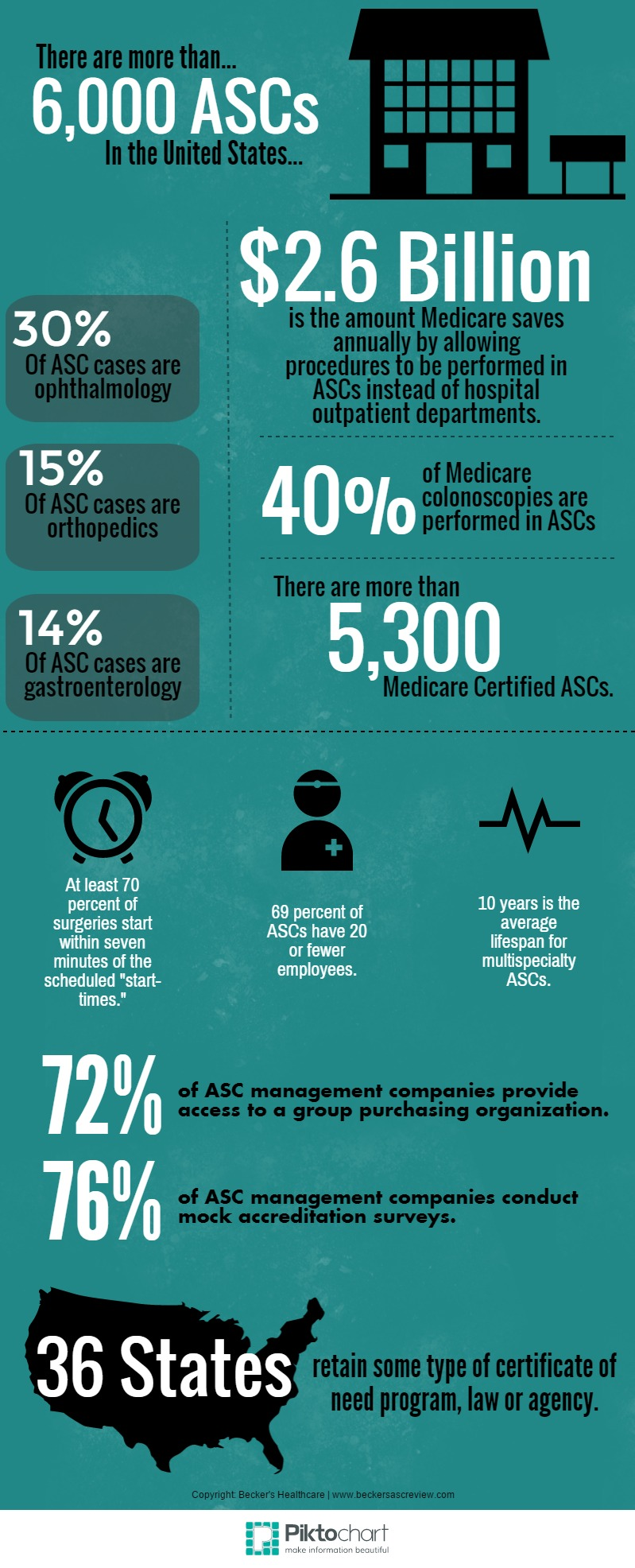 ASC by the numbers