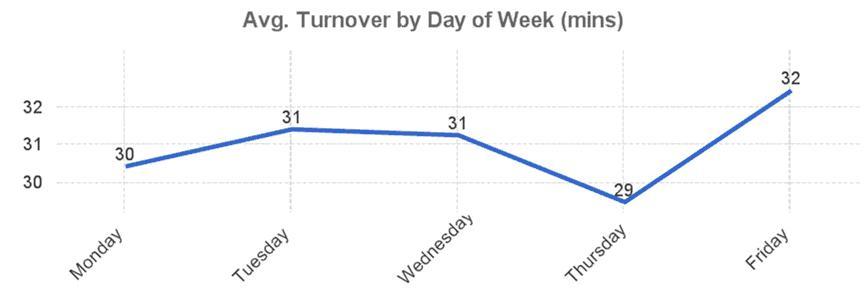 P1 Graph 2