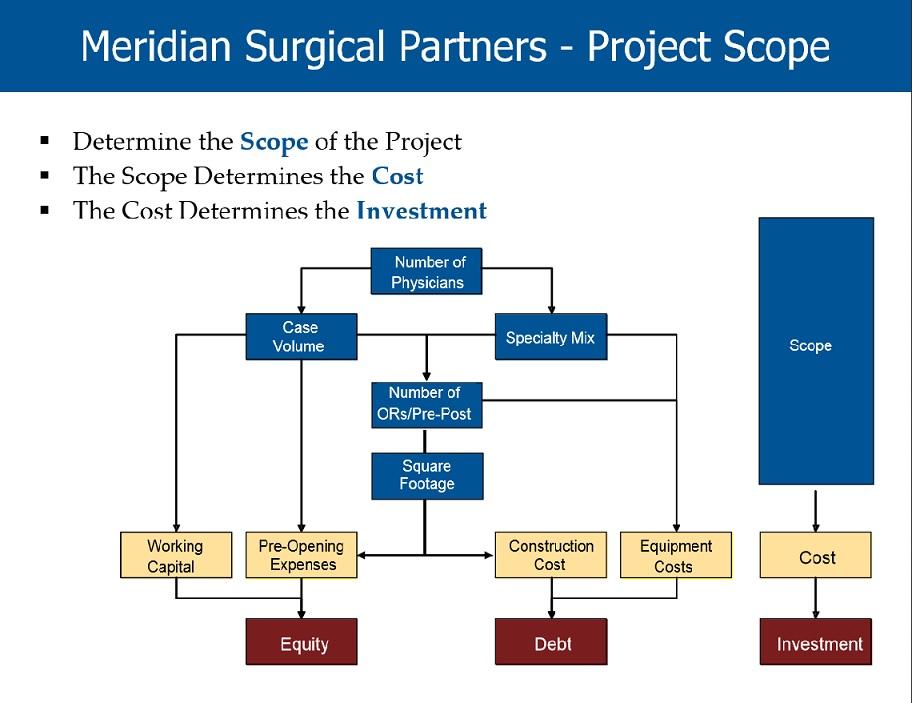 Scope- Meridian