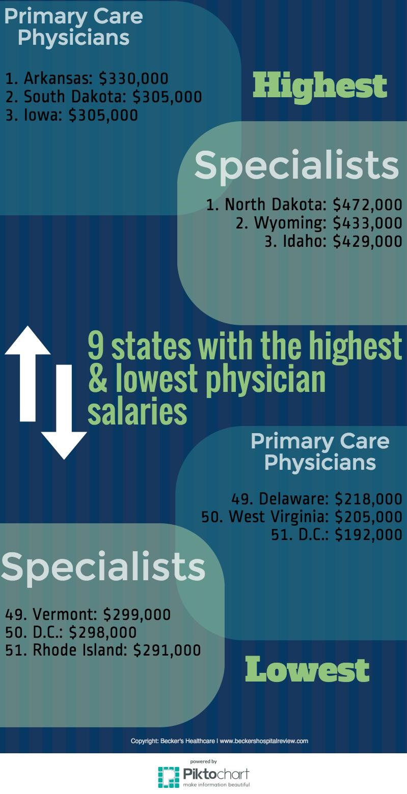 Phys salary