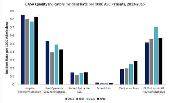CASA Quality Indicator Graph