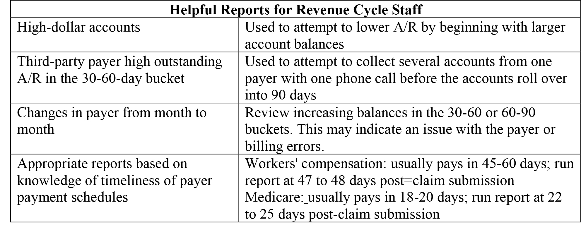 Helpful Reports for Revenue Cycle Staff