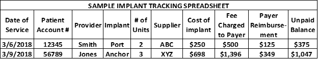 Implant Tracking